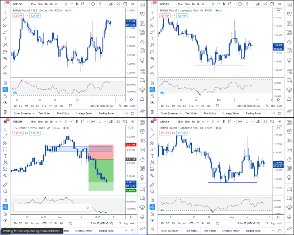 how to layout your forex charts