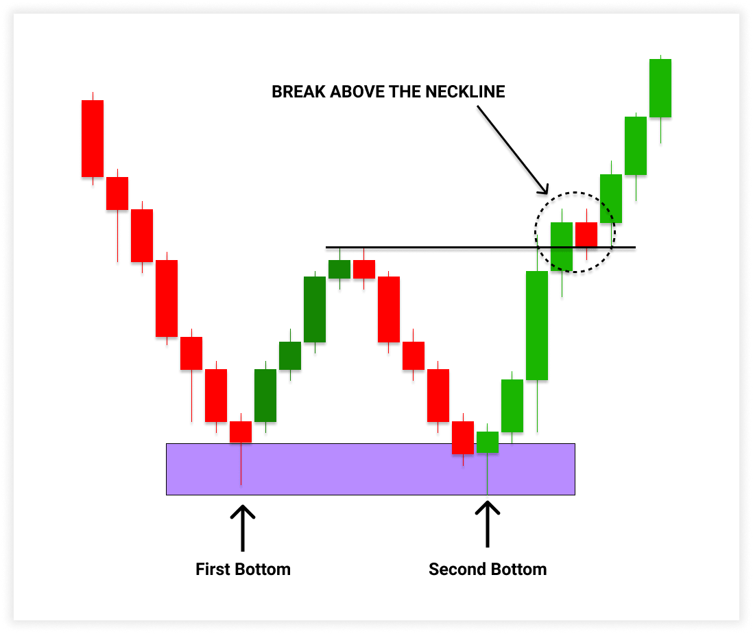 What is double bottom pattern in forex?