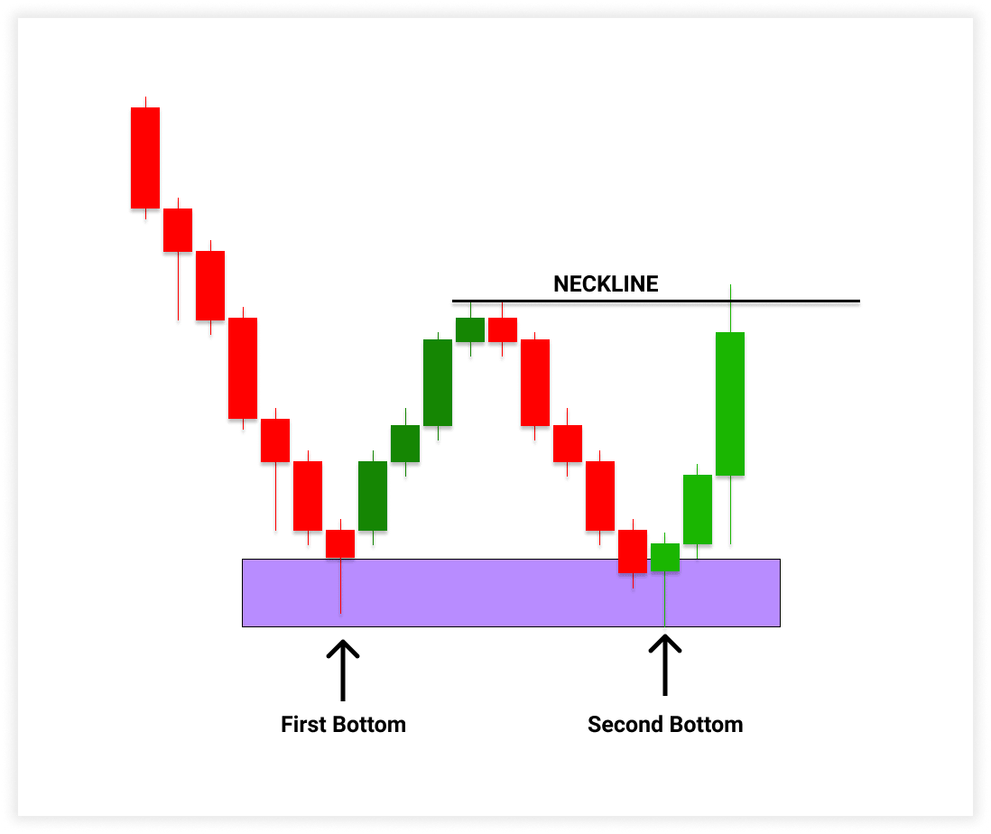 How to confirm the double bottom pattern
