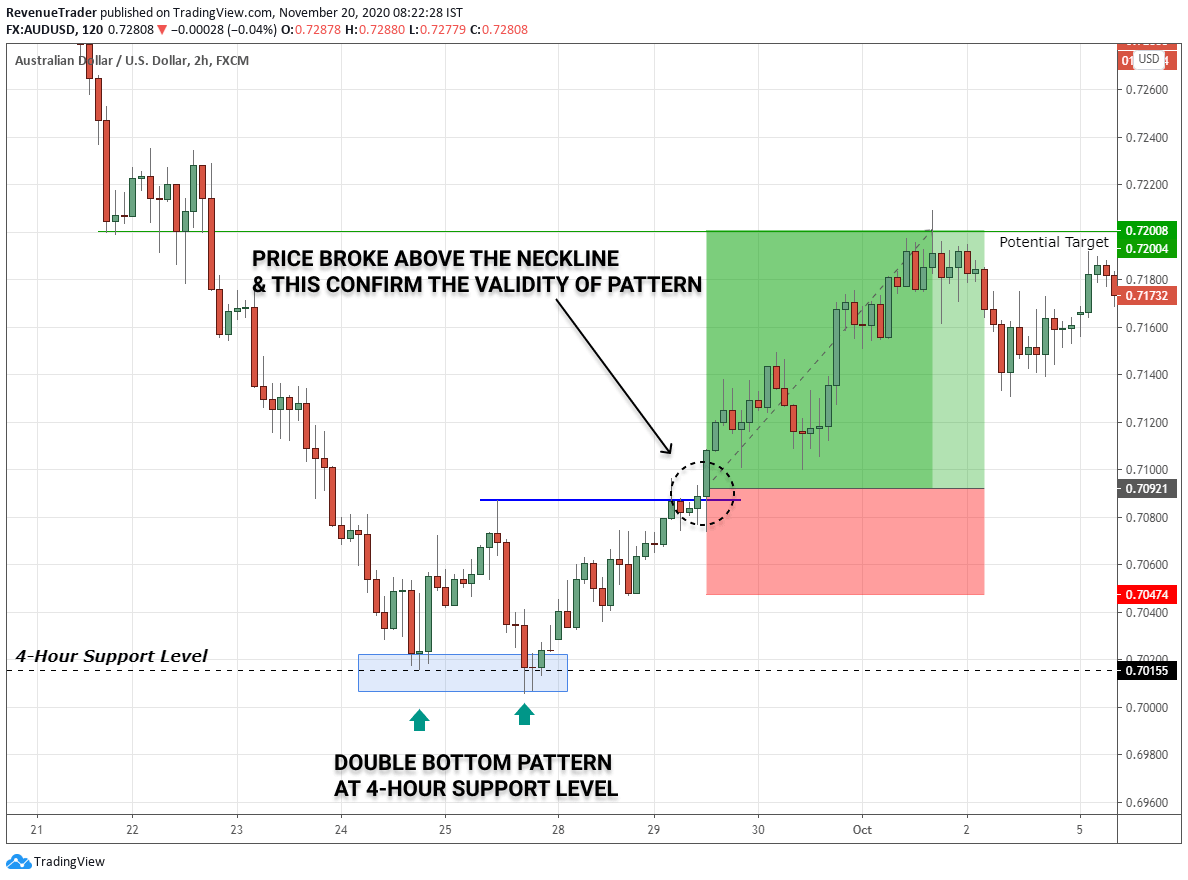 combine double bottom pattern with support levels