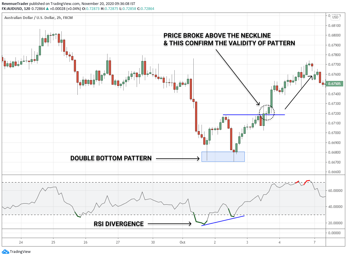 How to use Double bottom pattern with RSI Divergence