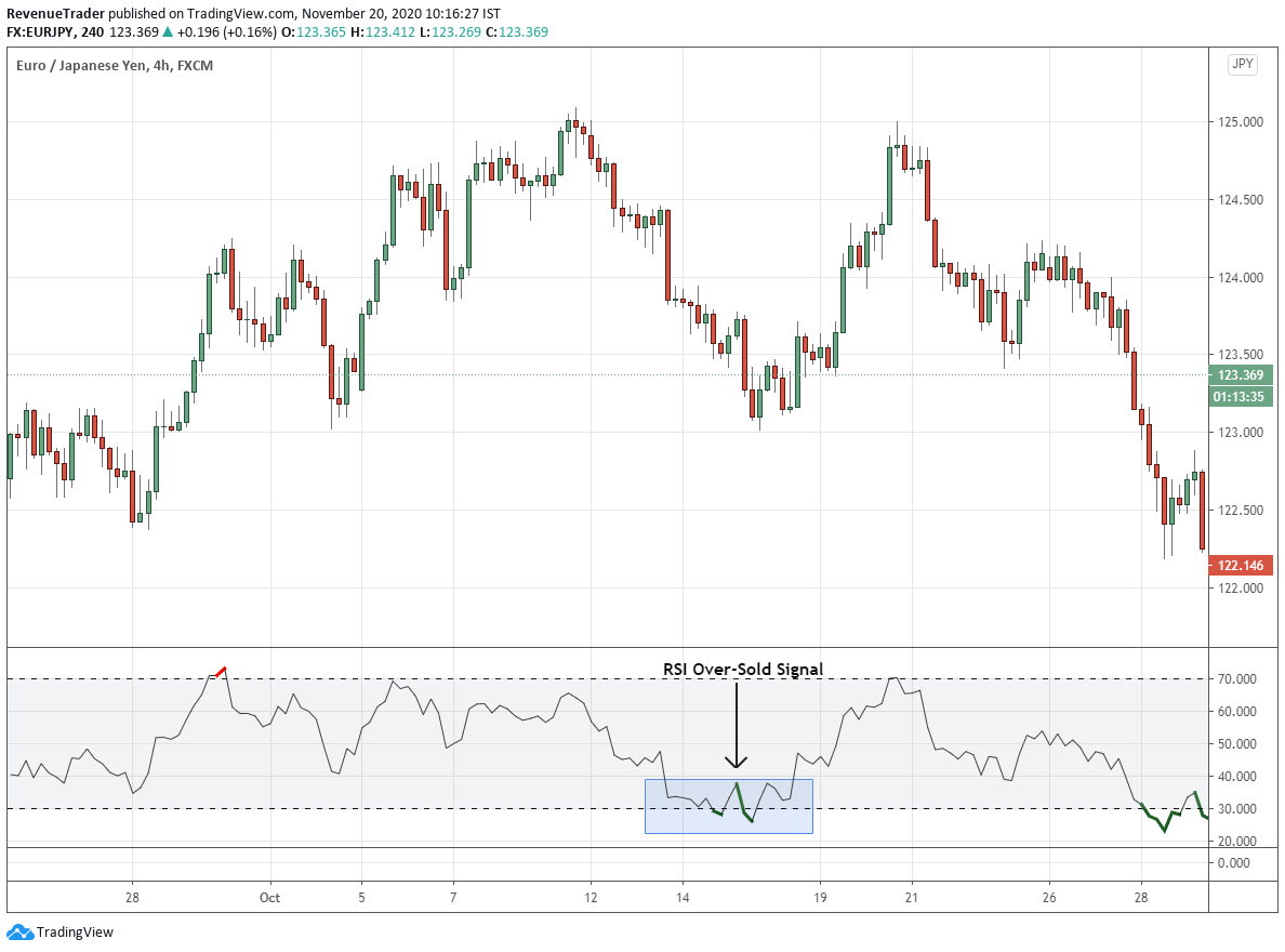 Step 1 - Identify RSI oversold signal