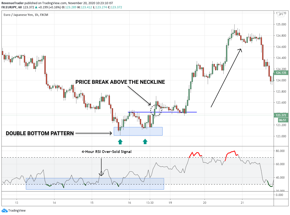 double bottom pattern on 1-hour timeframe