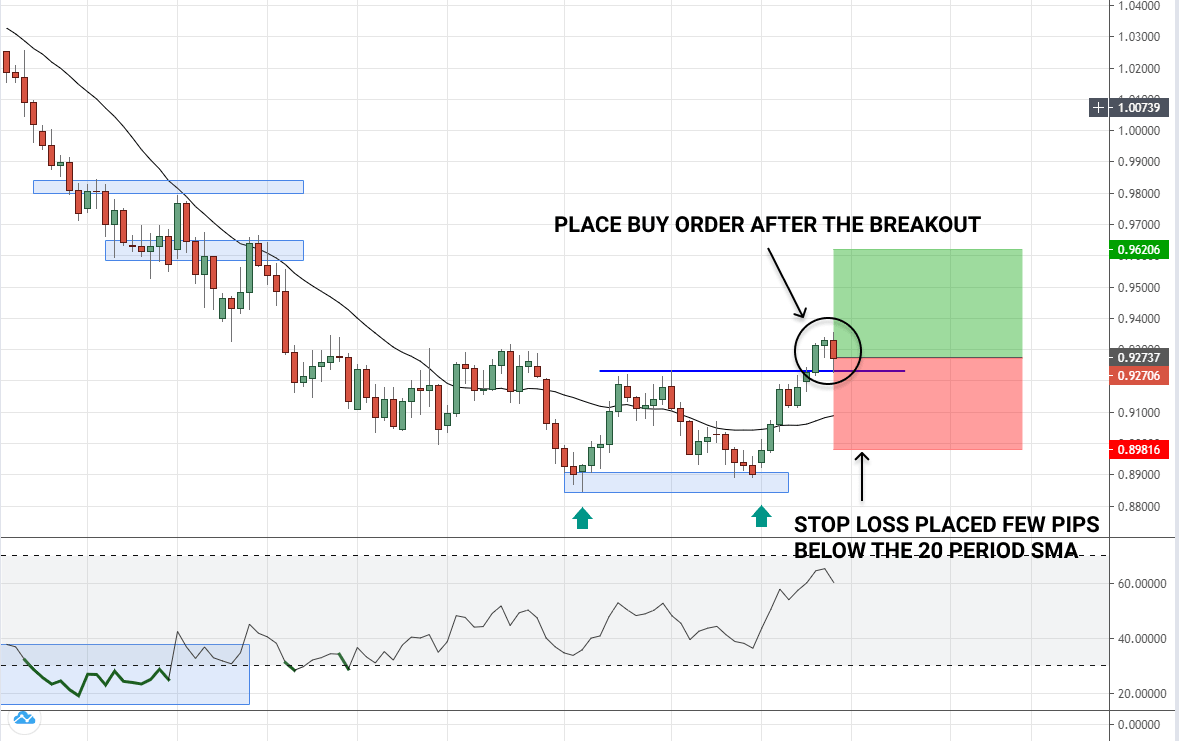 how to place stop loss when trading double bottom pattern in forex