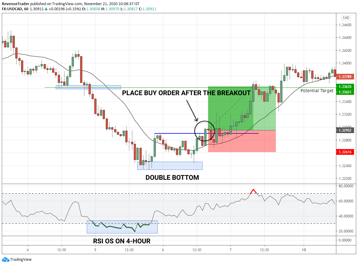 Trade Example 1 - Double bottom pattern on USDCAD 1-Hour Chart