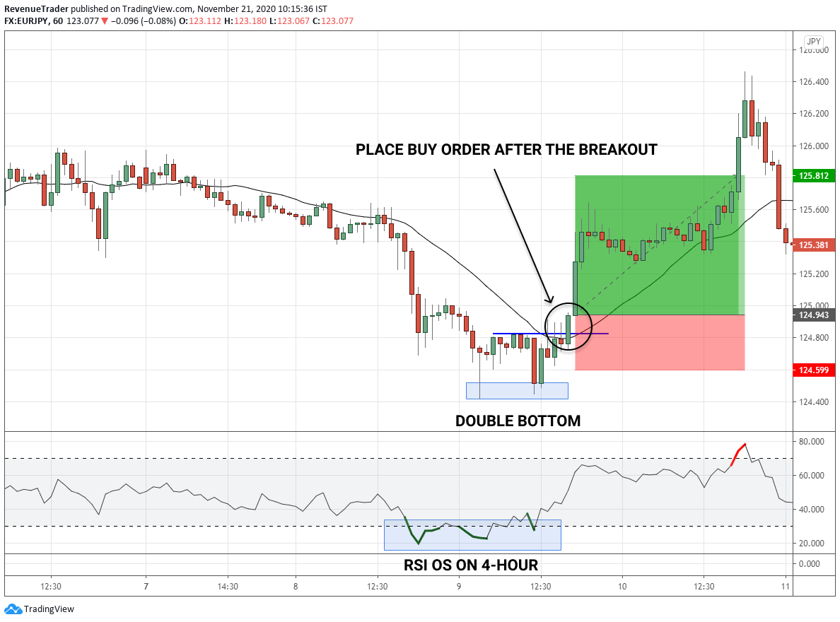 Trade example 3 - quick profit on EURJPY - double bottom trade example