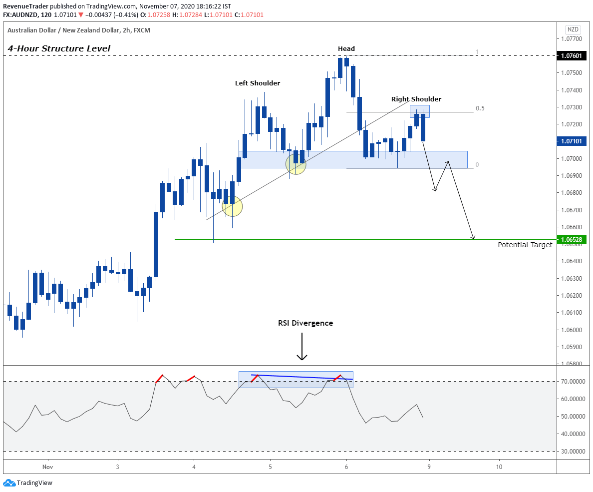 AUDNZD head and shoulder pattern at 4 hour structure level