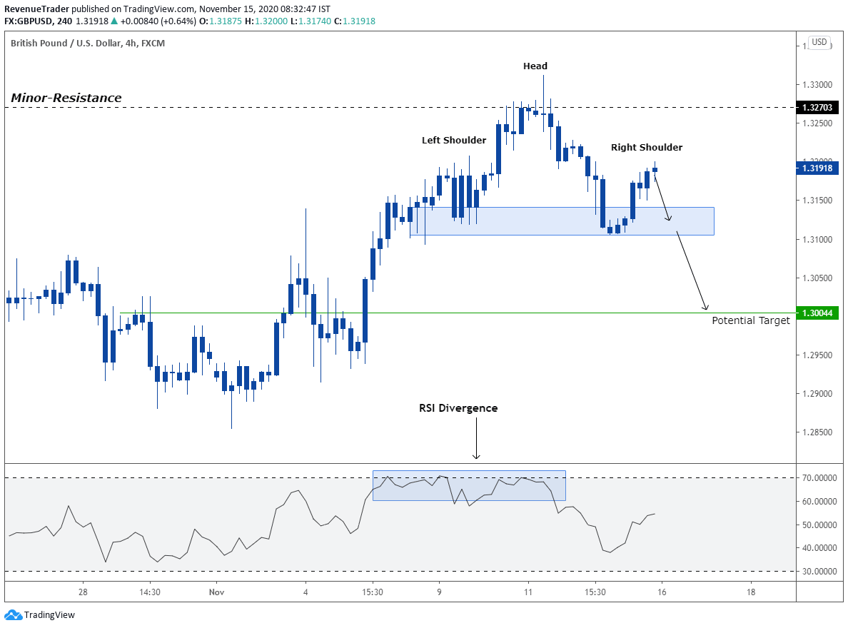 GBPUSD - Head and Shoulder pattern at resistance