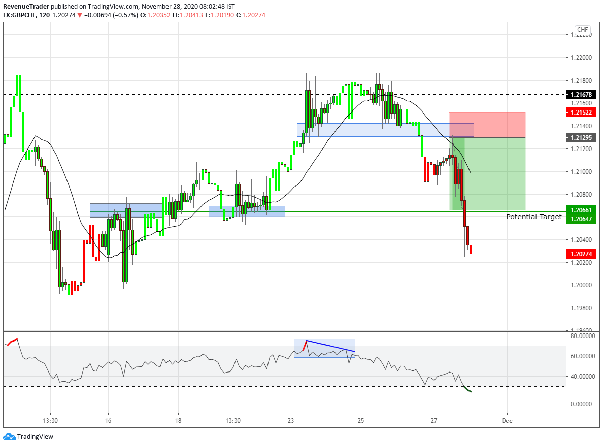 GBPCHF 2.7R on a long trade on 2 hour time frame