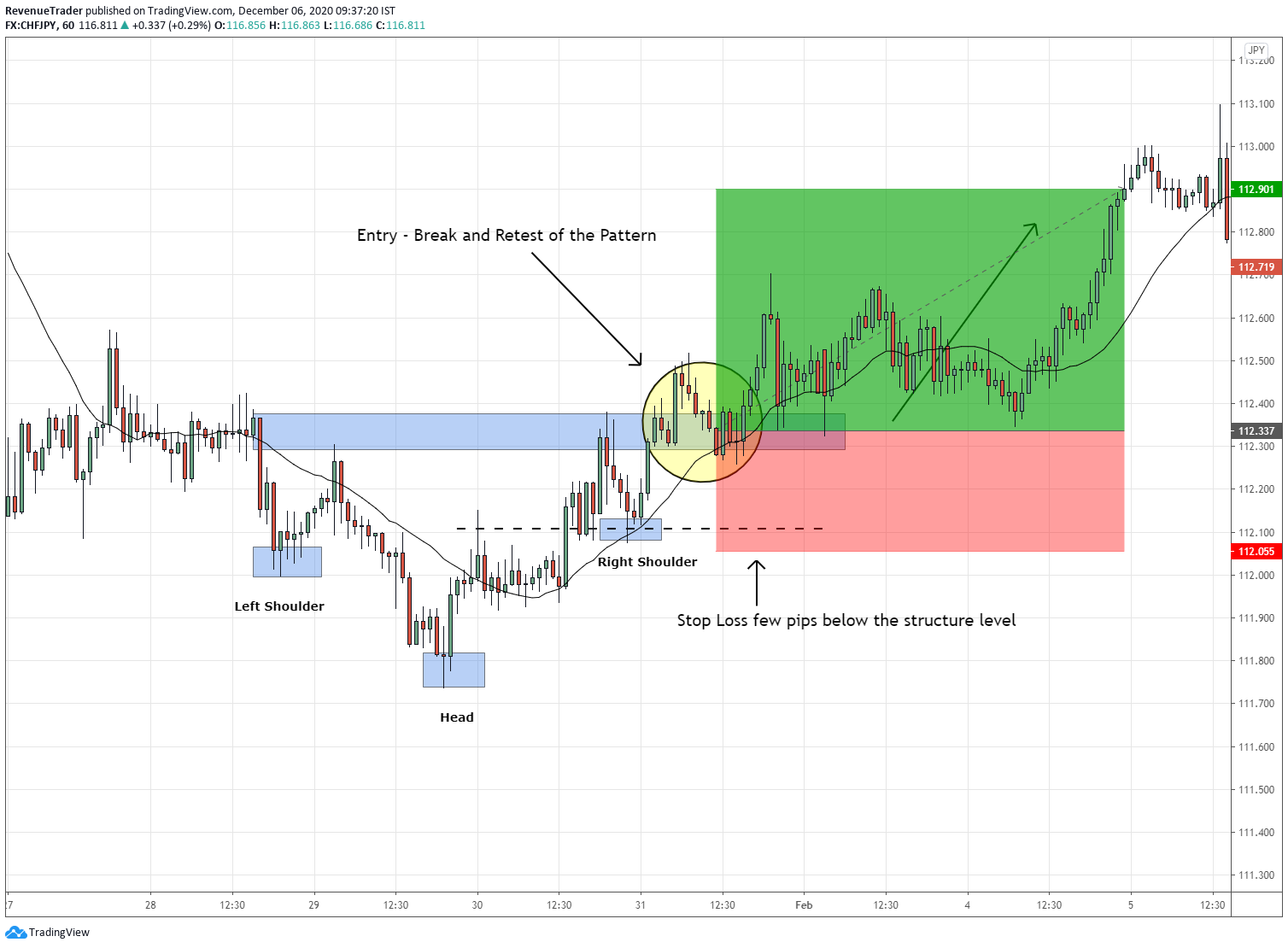 How to place stop loss using structure level