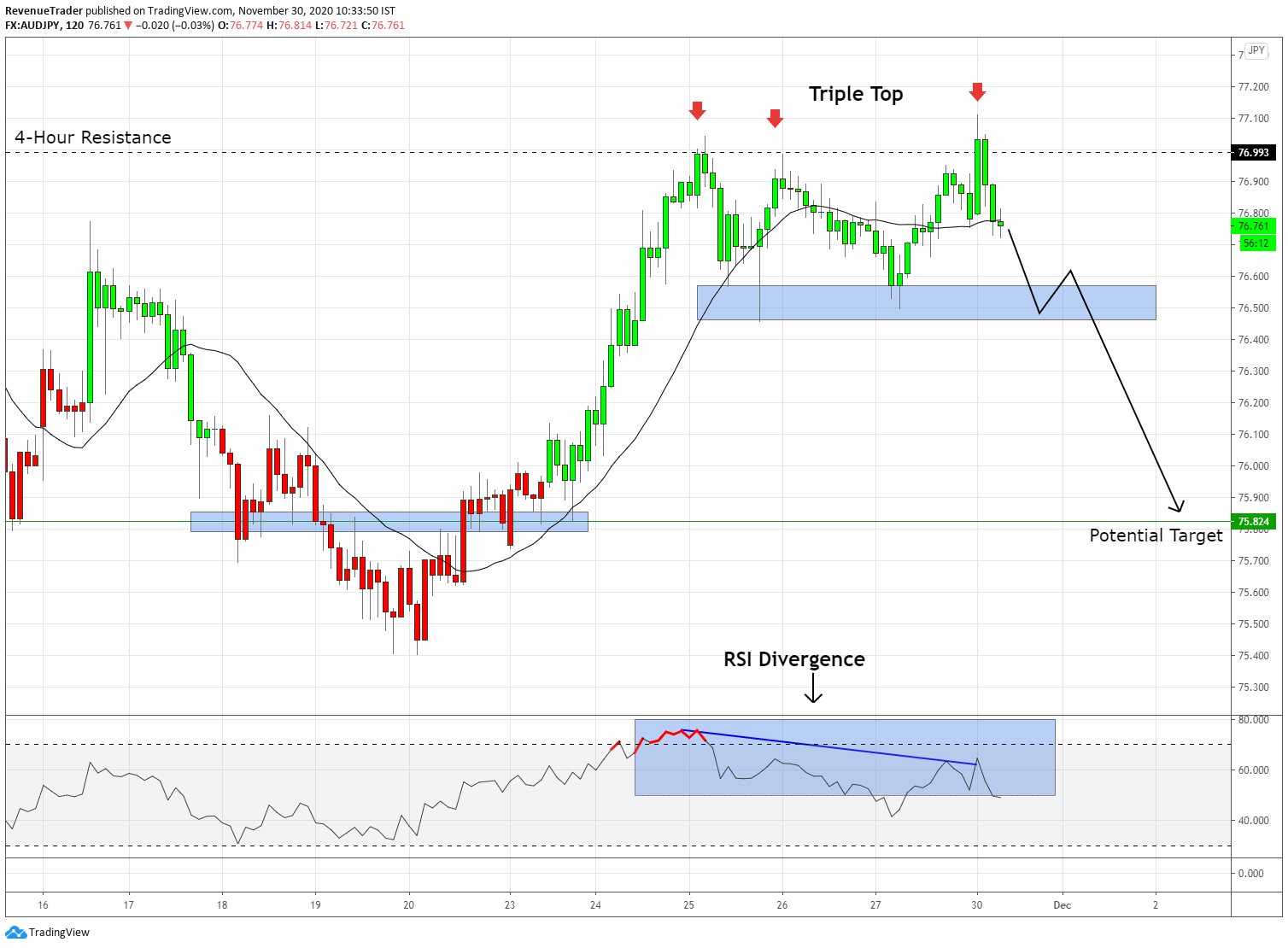 Triple top pattern at the 4 hour resistance level on AUDJPY