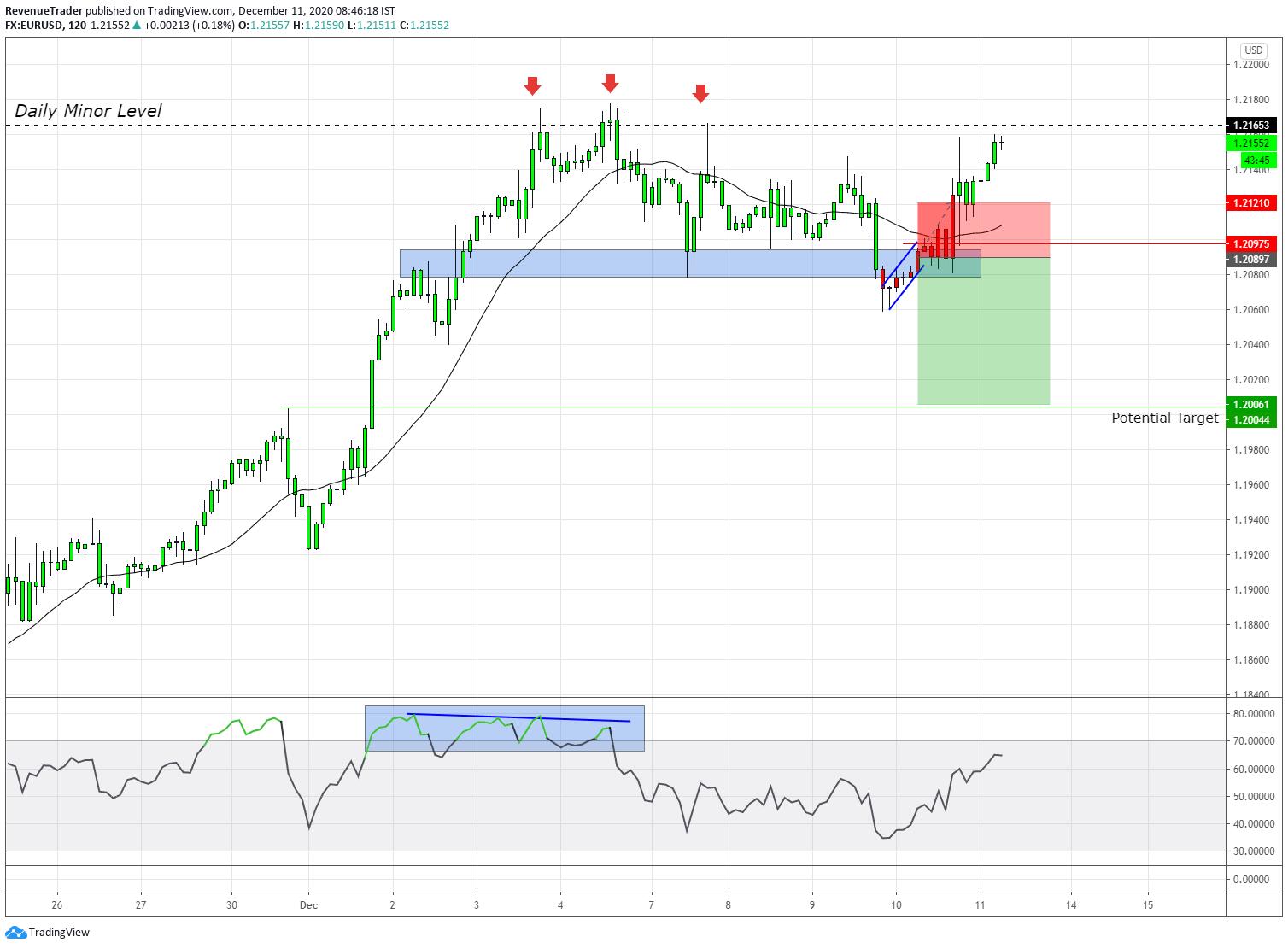 -0.25R on EURUSD