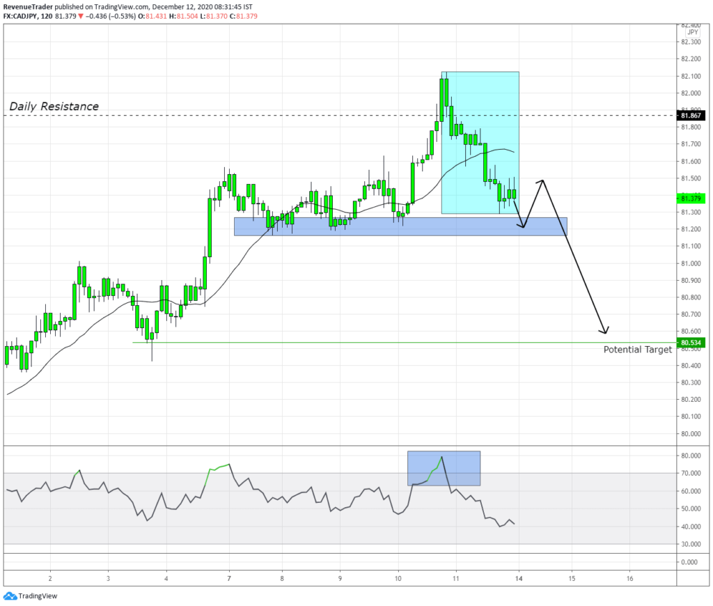 CADJPY Momentum drive pattern around daily resistance level