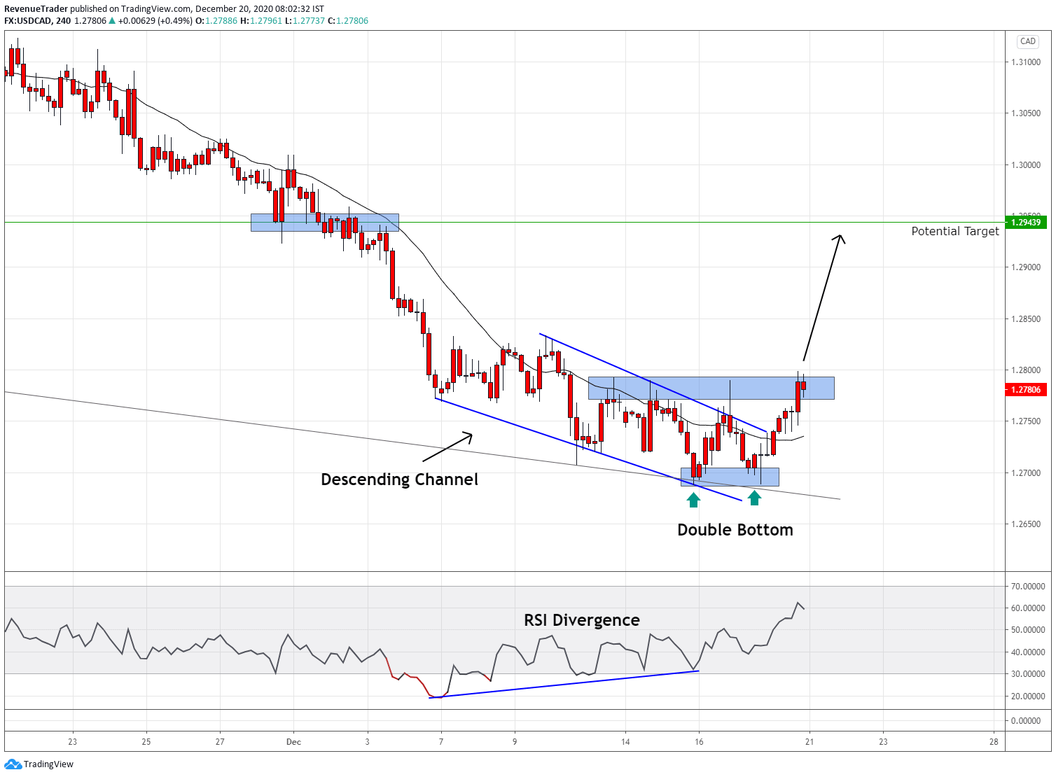 USDCAD Double bottom pattern at the channel bottom come from the daily time frame