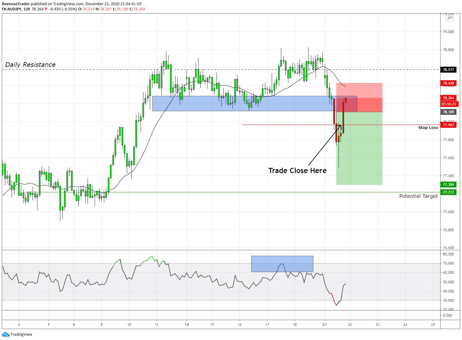 AUDJPY 0.5R On trend reversal trade