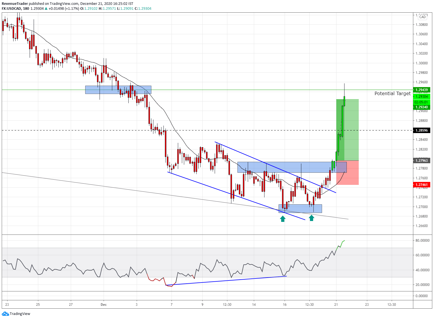 USDCAD 2.4R - descending channel and the double bottom indicate the selling pressure