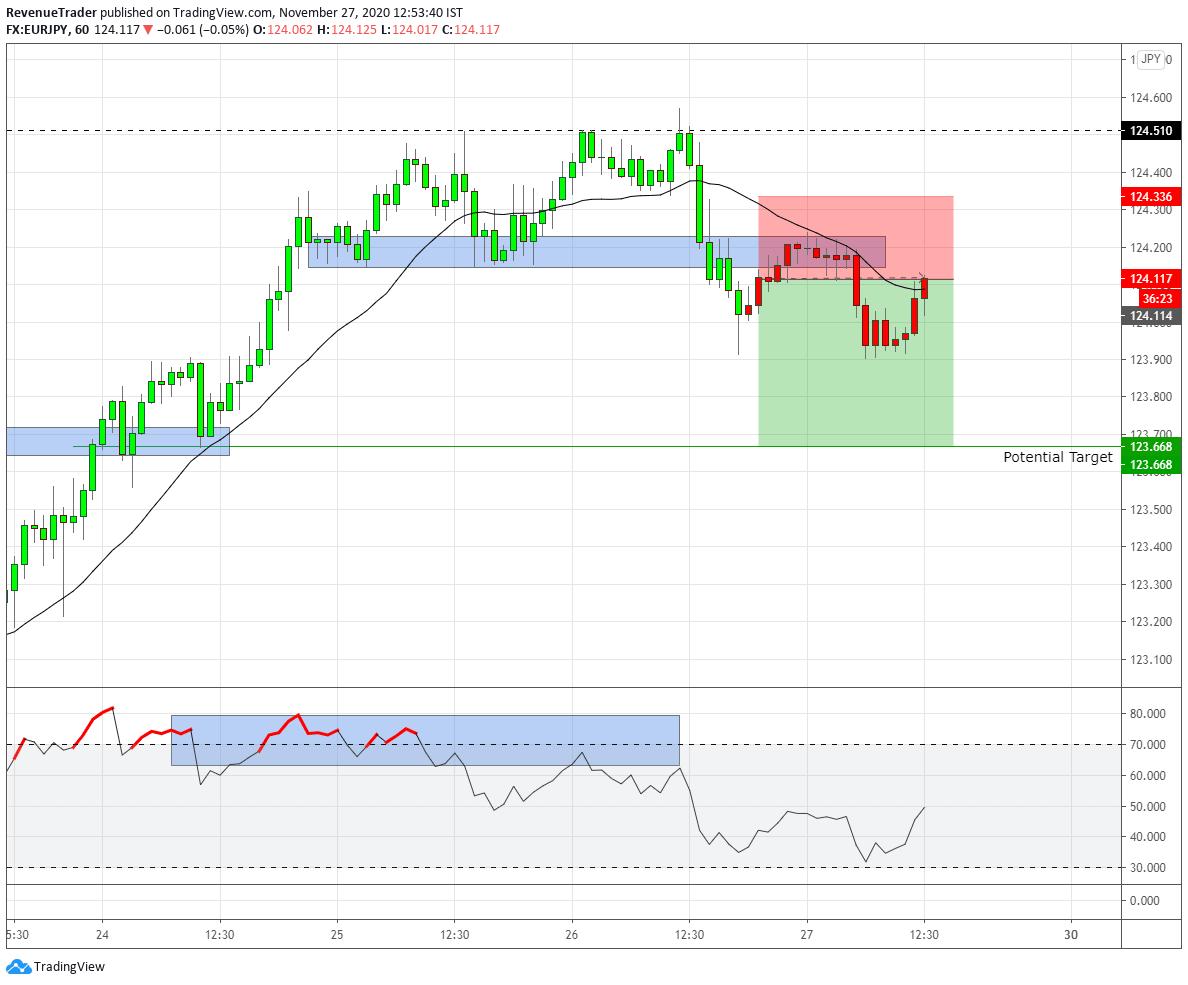 EURJPY Short Trade on 1-Hour Timeframe