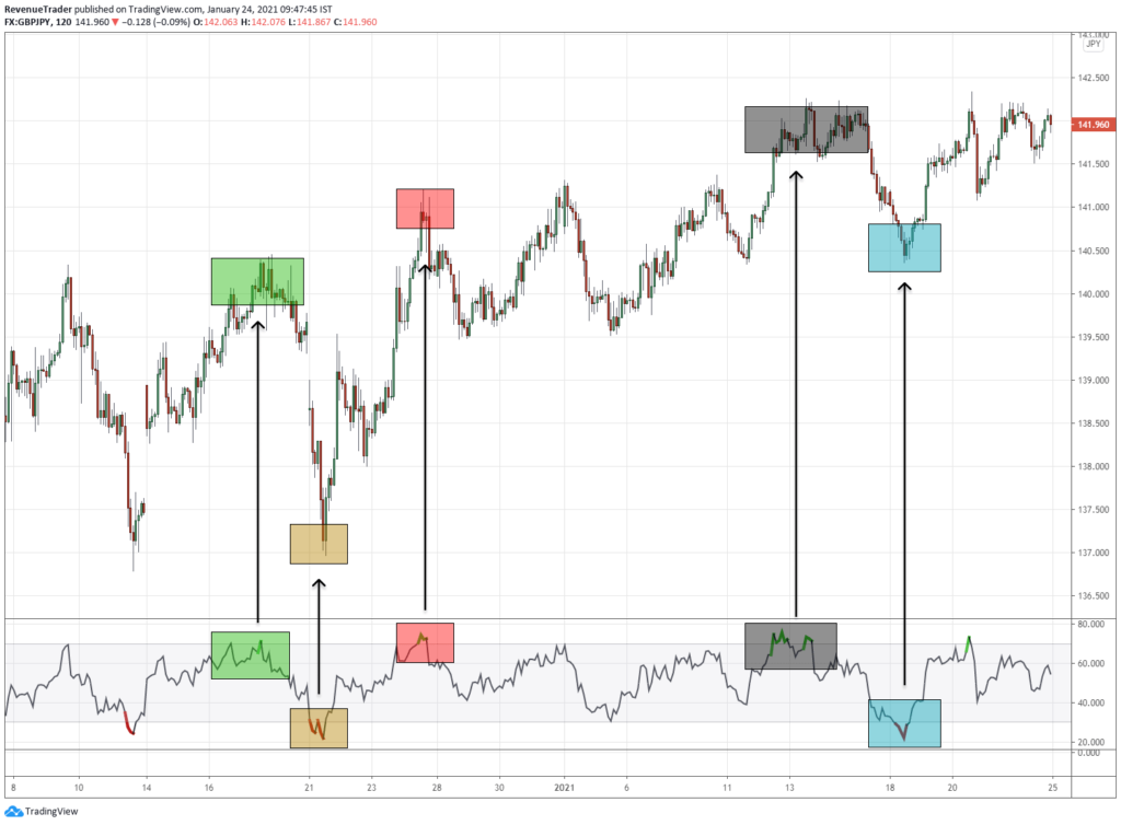 2 Hour RSI overbought and oversold signals