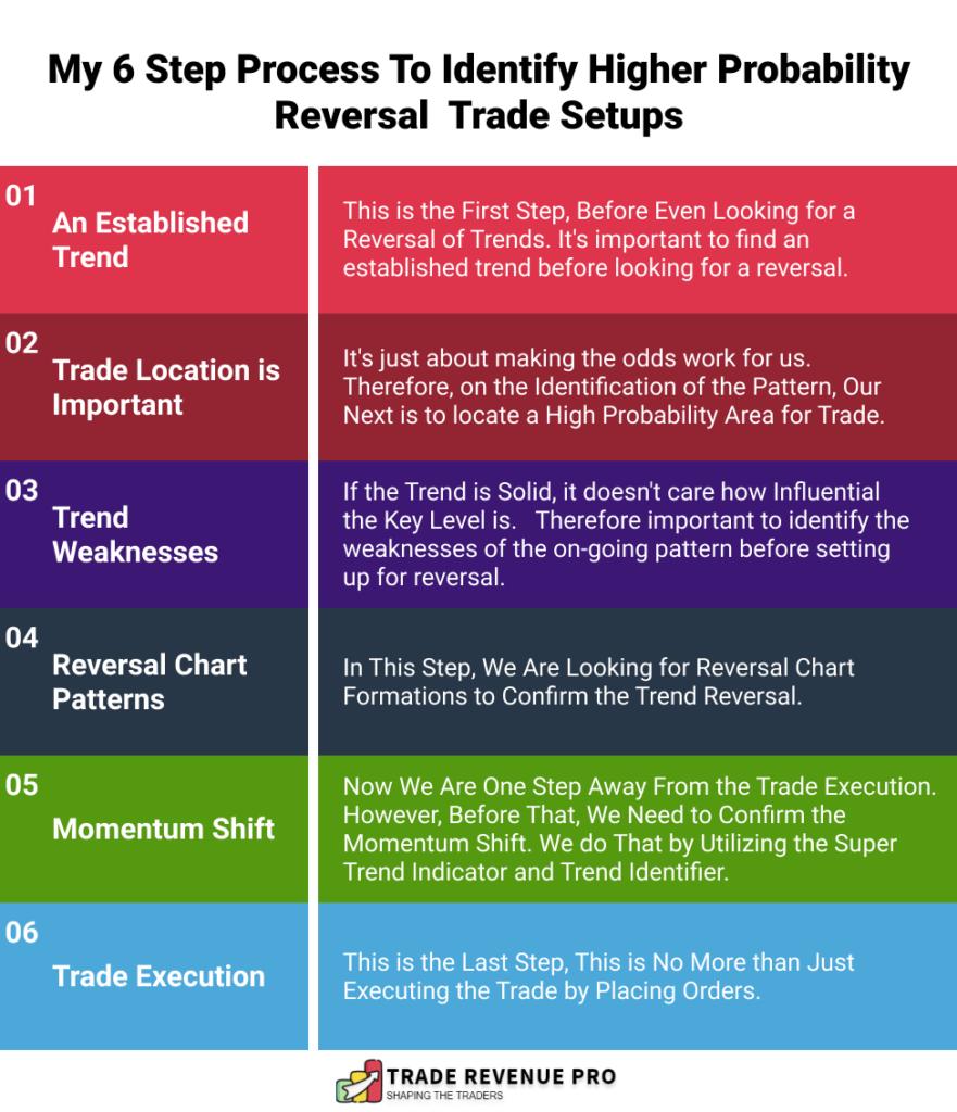 6 Step Process to Identify High Probability Reversal Trade Setups