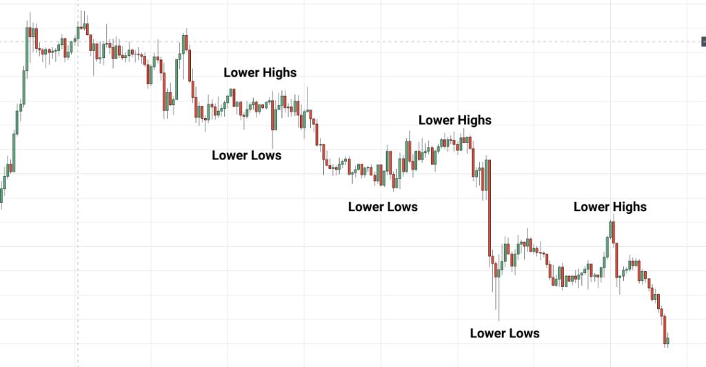 Donwtrend in forex market