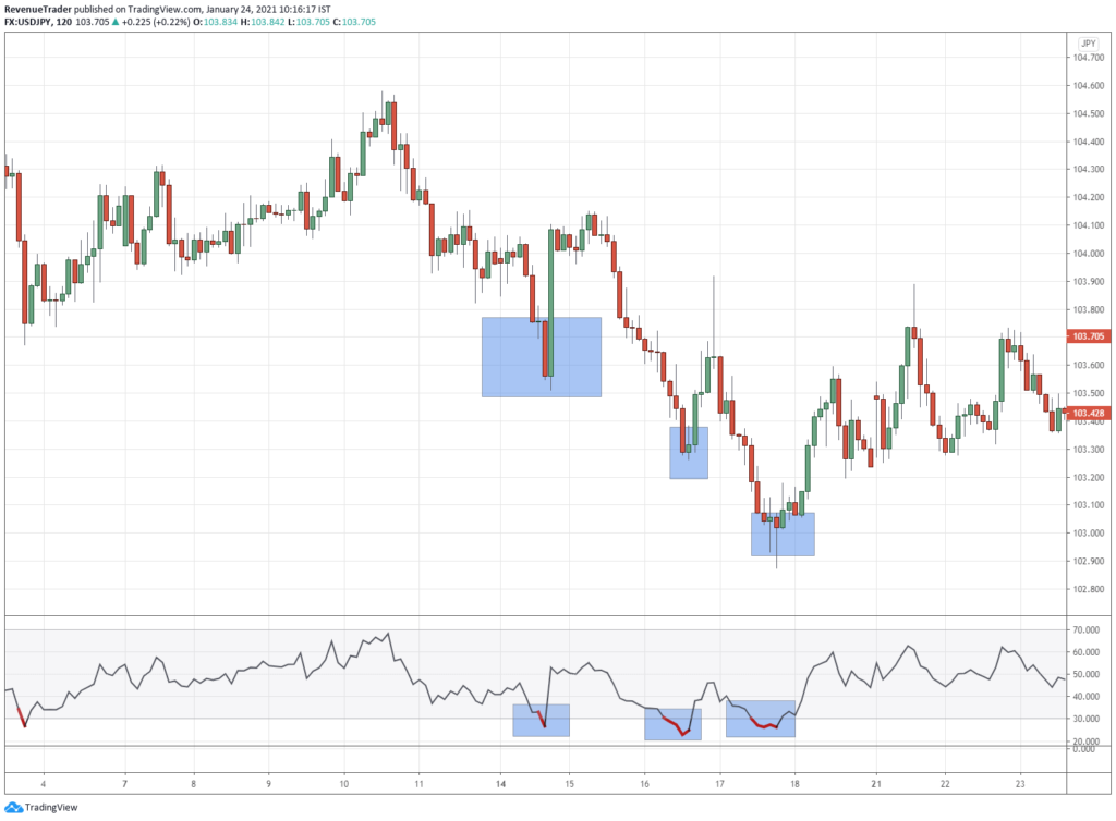 How to use RSI indicator and the key levels in market to avoid losing trades