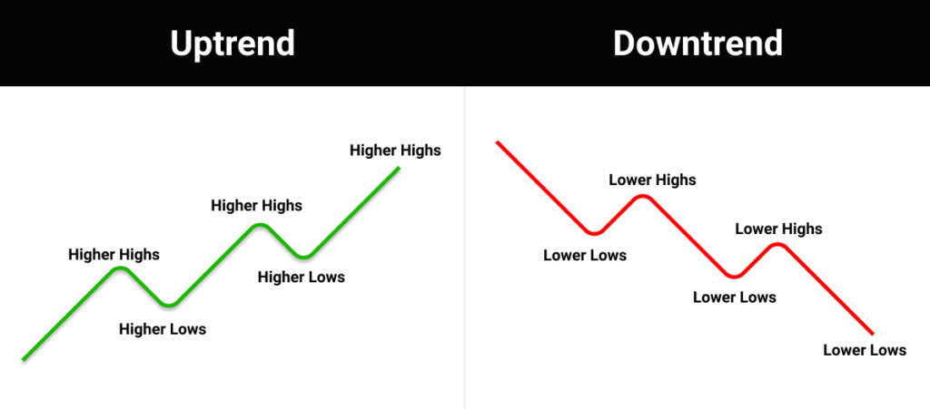 how to identify uptrends and downtrends in forex