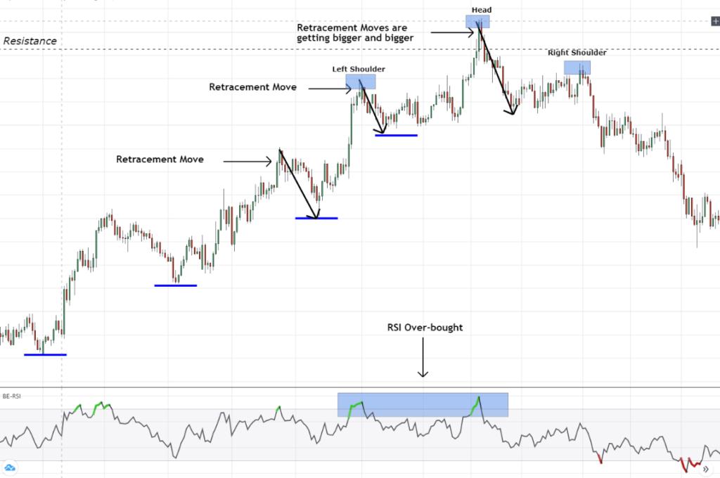 reversal chart pattern in forex market