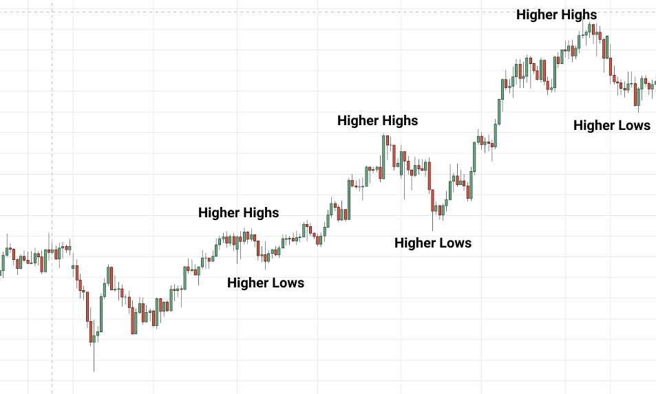 uptrend in forex