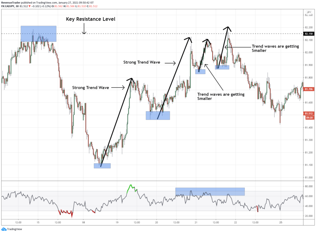 what is trend wave and how to use it to identify market reversals