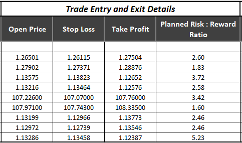 Trade entry and exit detils