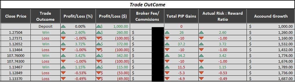 Trade outcome section