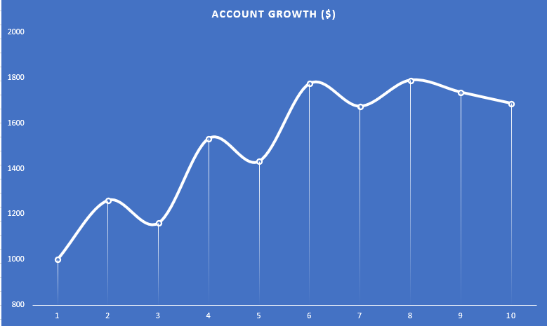 trading account growth