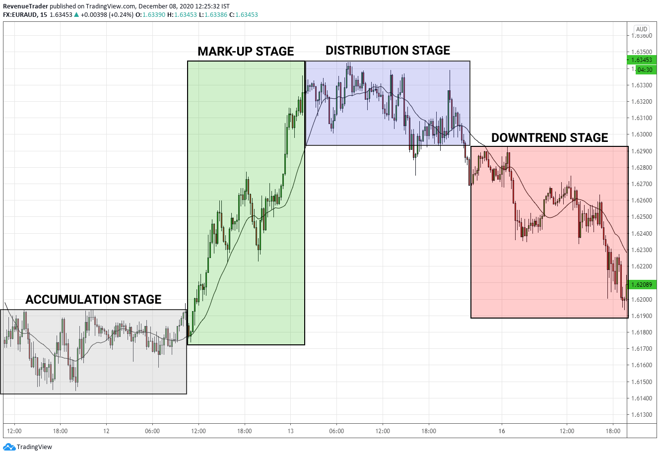 4 market cycle in forex trading