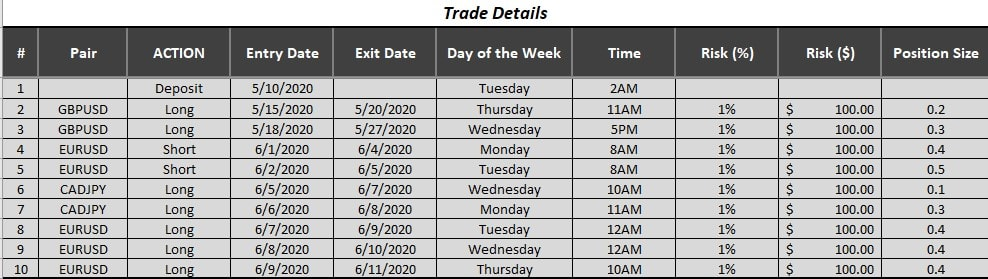 trading journal -Trade Details section