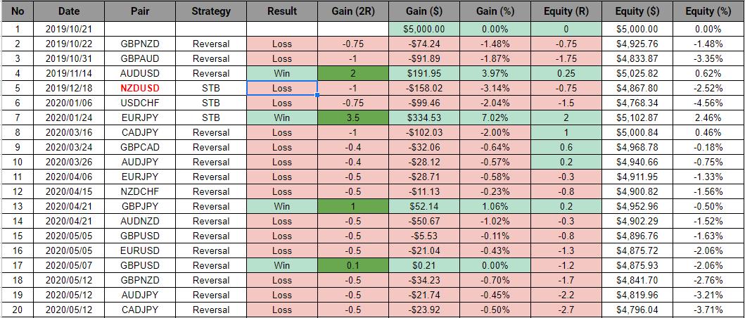Backtesting spreadsheet