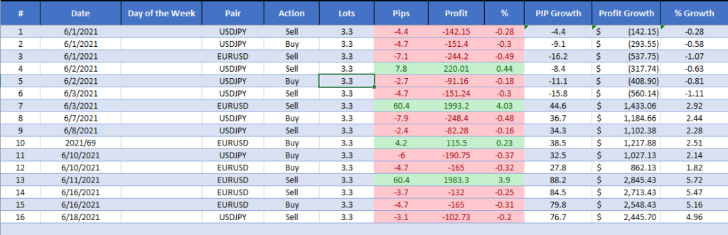 past trading results